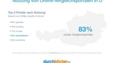 Nutzung Online Vergleichsportale Österreich